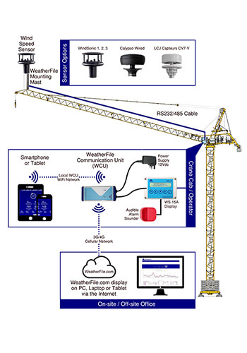 GSM Connected Tower Crane System