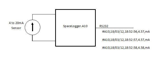 SpaceLogger A10 as Analogue to RS232 converter