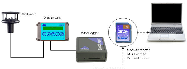 WindLogger application