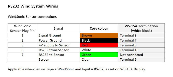 WindSonic RS232 cable connections to WS-15A Display